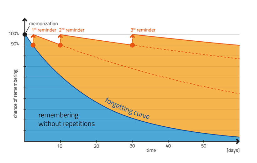 Spaced repetition curve